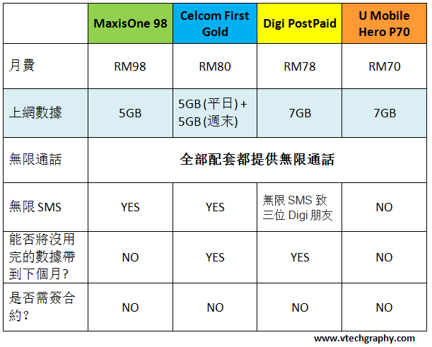 Maxis vs Other Telco Plan 2