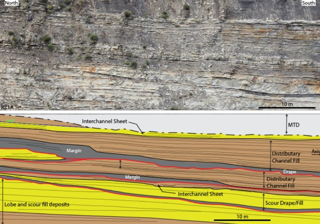 Figure from Neal Auchter's dissertation showing one of the many exceptional outcrop exposures of submarine fan deposits in southern Chile.