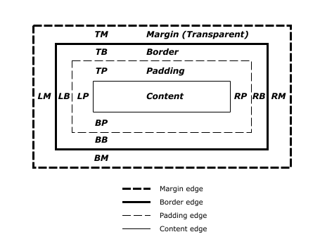 Uma representação visual do CSS box model