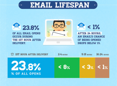 Opt-in 3 Quick And Easy Ways To Build A Profitable Opt In List EMAIL LIFE SPAN
