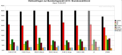Bundeswahltrend vom 15. September 2013 mit allen verwendeten Wahlumfragen / Sonntagsfragen zur Bundestagswahl 2013 im Detail.