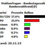 20151120_Bundeswahltrend