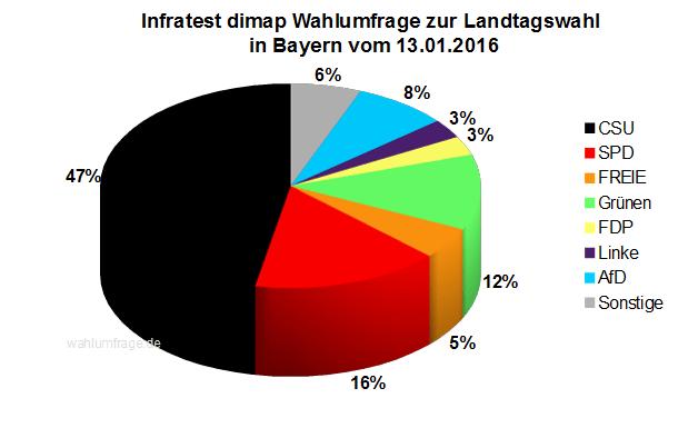 Neue Wahlumfrage zur Landtagswahl in Bayern vom 13.01.2016