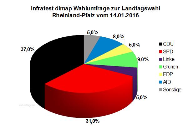 Wahlumfrage / Sonntagsfrage zur Landtagswahl in Rheinland-Pfalz vom 14. Januar 2016