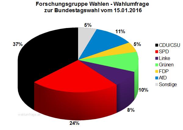 Forschungsgruppe Wahlen Wahlumfrage zur Bundestagswahl 2017 vom 15.01.2016