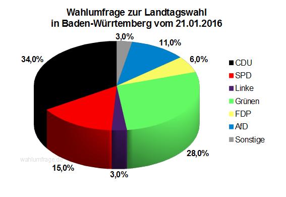Wahlumfrage / Sonntagsfrage zur Landtagswahl in Baden-Württemberg vom 21. Januar 2016