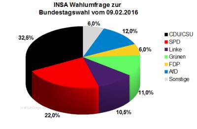Neue INSA Wahlumfrage zur Bundestagswahl 2017 vom 09.02.16