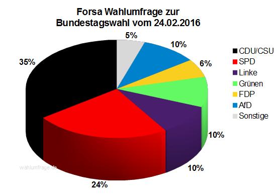 Neue Forsa Wahlumfrage zur Bundestagswahl 2017 vom 24.02.16