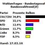 20160327_Bundeswahltrend