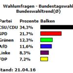 Bundeswahltrend 21.04.16