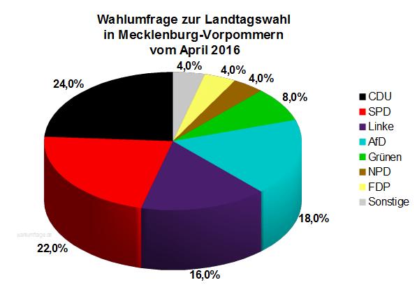 Neue Wahlumfrage zur Landtagswahl 2016 in Mecklenburg-Vorpommern vom April 2016