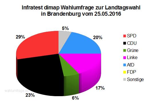 Aktuelle Infratest dimap Wahlumfrage zur Landtagswahl in Brandenburg vom Mai 2016