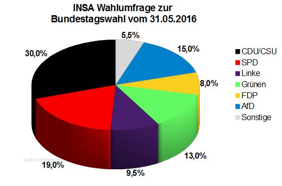 Neuste INSA Wahlprognose / Wahlumfrage zur Bundestagswahl vom 31. Mai 2016.