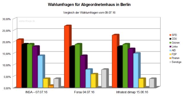Vergleich der aktuellen Wahlumfragen zur Abgeordnetenhauswahl 2016 in Berlin - Stand 09.07.16