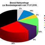 Neuste Emnid Wahlumfrage / Sonntagsfrage zur Bundestagswahl 2017 vom 17. Juli 2016.