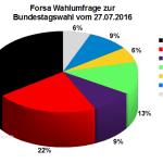 Aktuelle Forsa Wahlprognose / Wahlumfrage zur Bundestagswahl 2017 vom 27. Juli 2016.