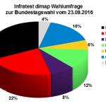 Aktuelle Infratest dimap Wahlumfrage zur Bundestagswahl 2017 – 23. September 2016.