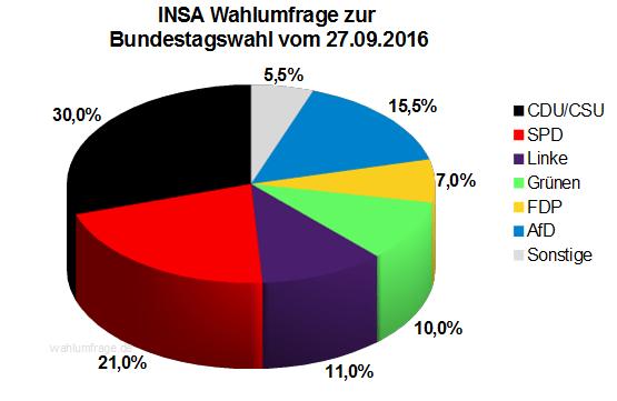 Neuste INSA Wahlprognose / Wahlumfrage zur Bundestagswahl vom 27. September 2016.