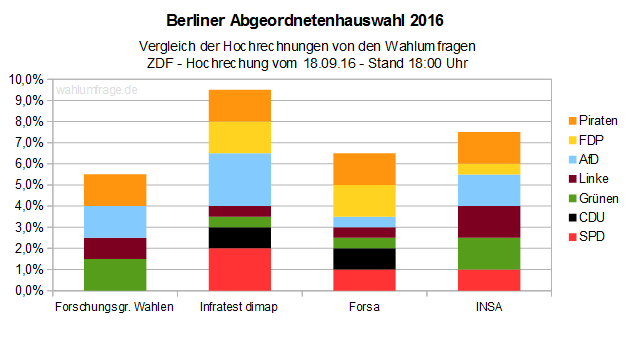 Berlin-Wahl 2016: ZDF Hochrechnung vs. Wahlumfragen - Stand 18:00 Uhr