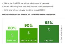 UpWork, New FEES for Freelancers and clients