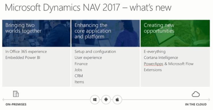 Novedades del ERP Microsoft Dynamics NAV (Navision) 2017