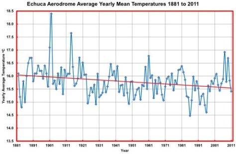 131 year temperature record Echuca Victoria Australia