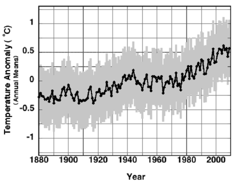 Fig 3 from Pat Frank E & E  paper