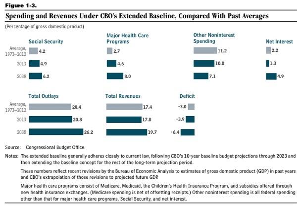 Cbo spending revenues