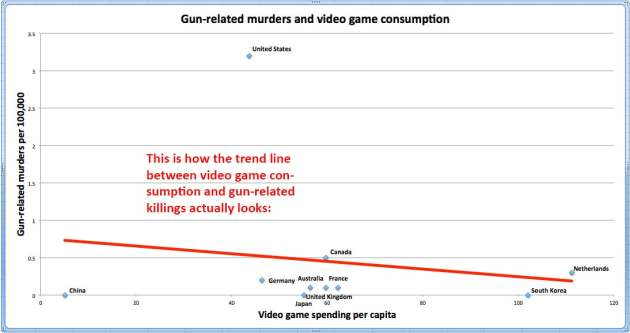Video Games Do Not Contribute to Gun Deaths