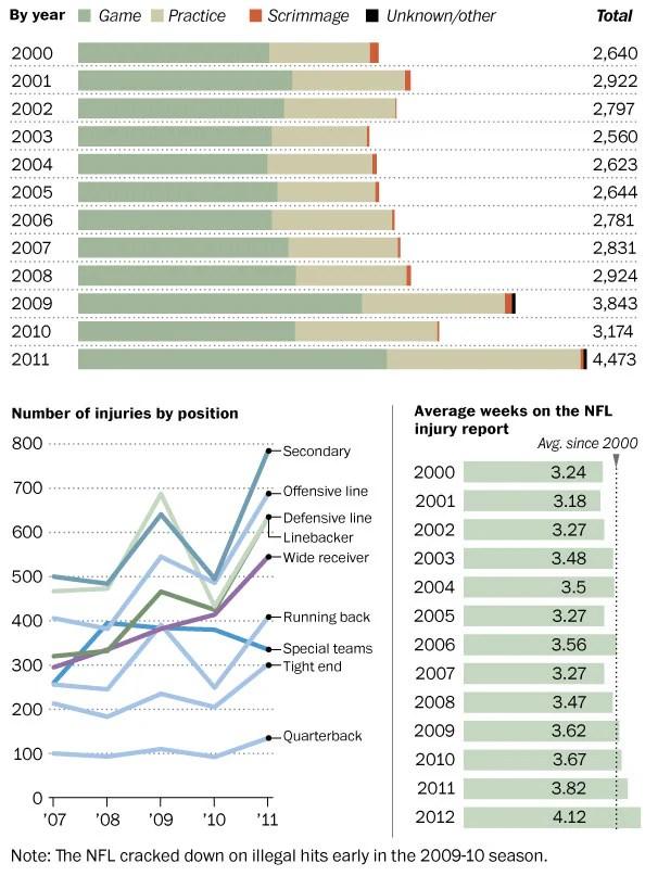 NFL injuries: 2010
