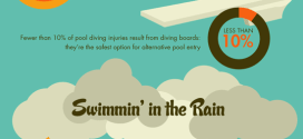 Summertime Pool Safety Infographic