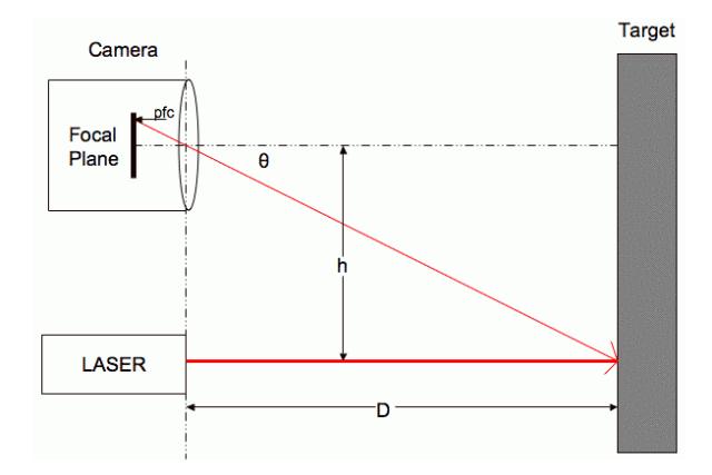 Webcam and laser trigonometry