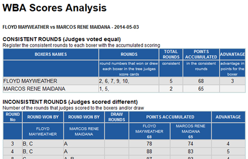 Mayweather - Maidana Scorecards and Analysis