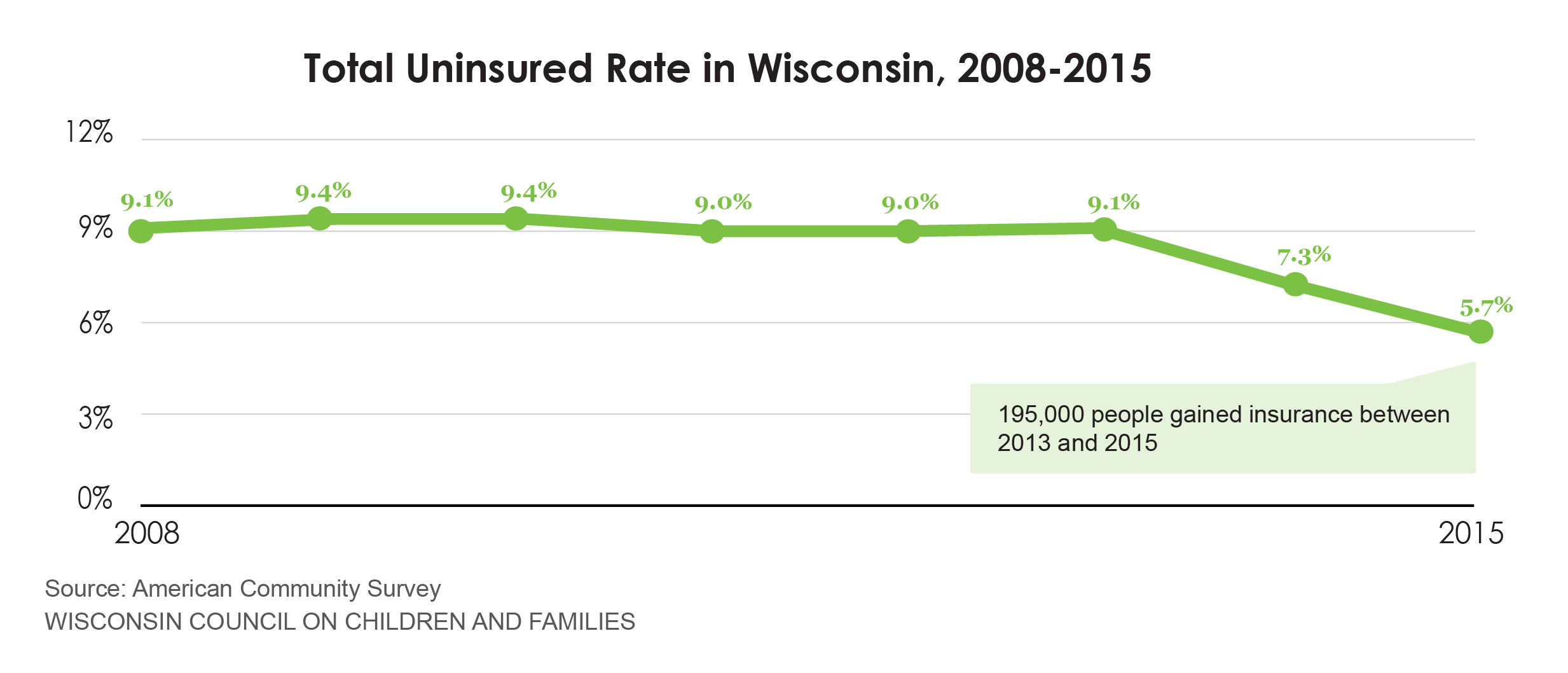 five charts on the uninsured in wisconsin - wccf