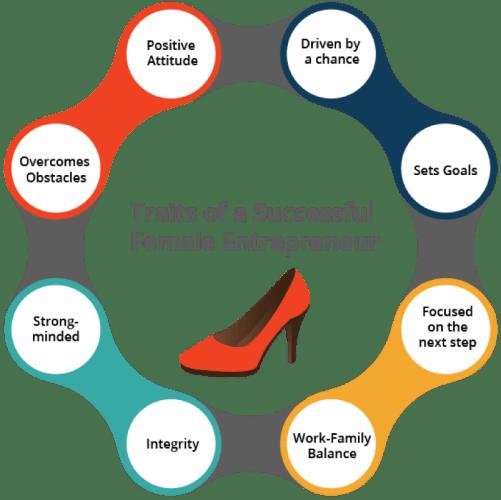 Traits of a Successful Female Entrepreneur