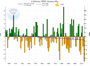 The Palmer Drought Severity Index is currently at its lowest value in 118+ years. (NOAA/NCDC)