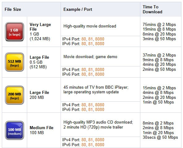 archivos-grandes-para-probar-velocidad-descarga
