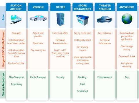 NFC-capabilities