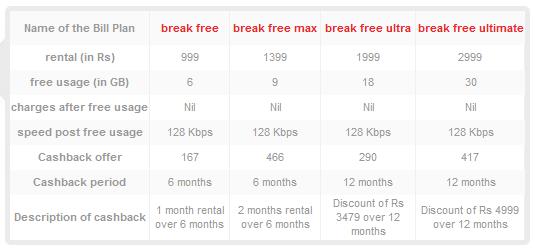 Aircel 3G data plans in Kolkata