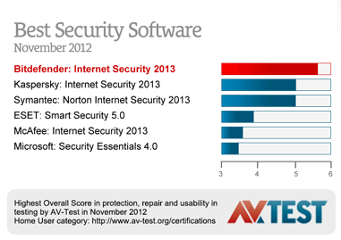 Bitdefender Internet Security 2013 awards