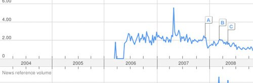 Entwicklung des Suchvolumens bei Google-Trends