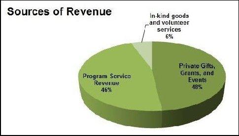 sources-of-revenue-fy16
