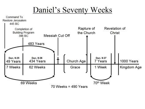 70-weeks