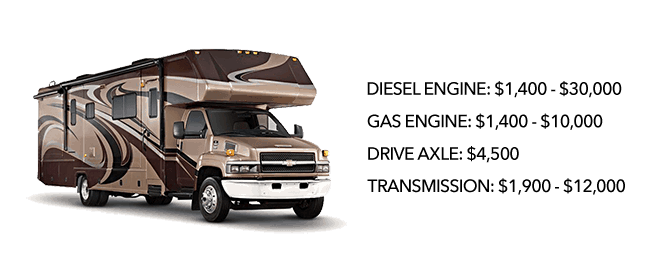 Engine and Powertrain RV Warranties