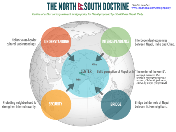 The North South Doctrine
