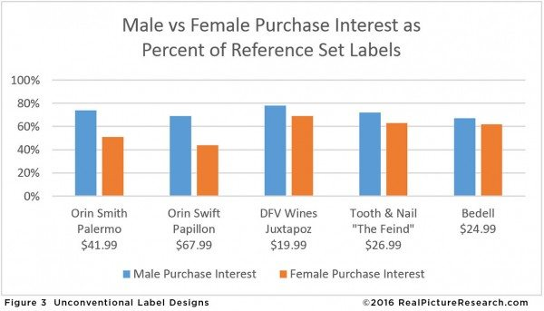 figure-3-chart-males-females-bars