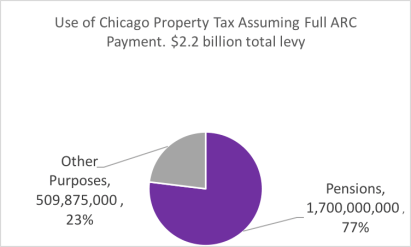 Chicago's Pension Pit in Simple Numbers – WP Original