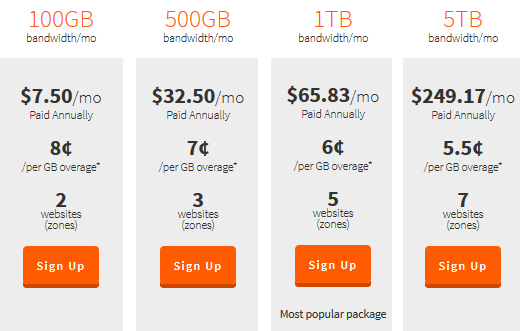 MaxCDN pricing and plan