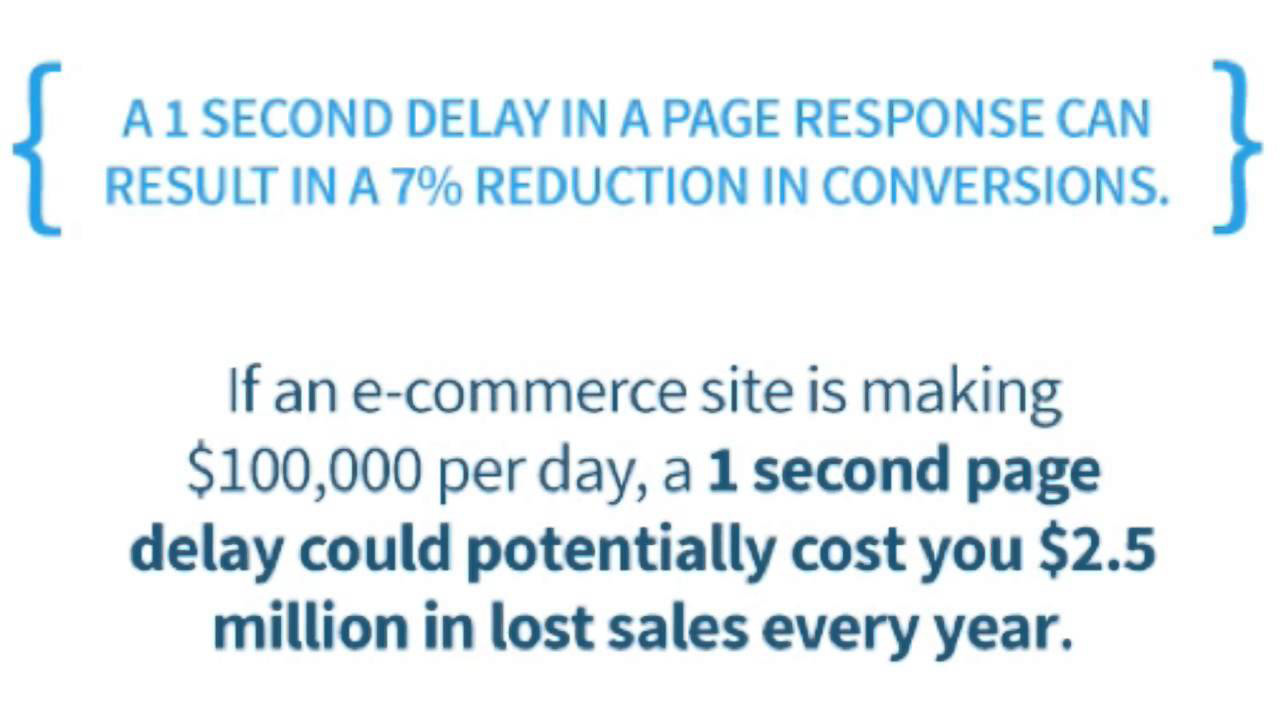 Website Speed And Search Ranking Coversion Reduction