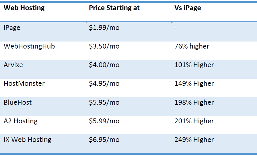 ipage review price comparision